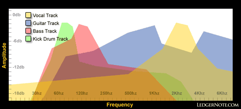 audio mixing frequency spectrum imaging