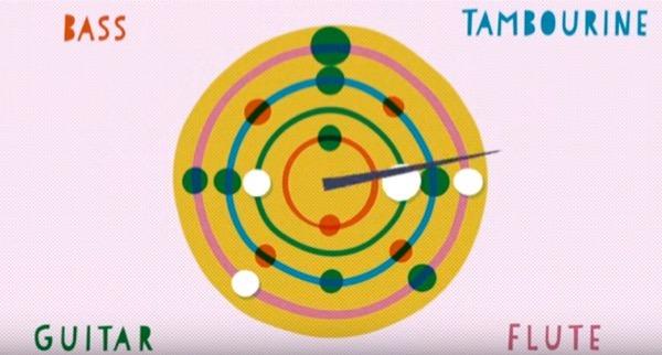 rhythm wheel