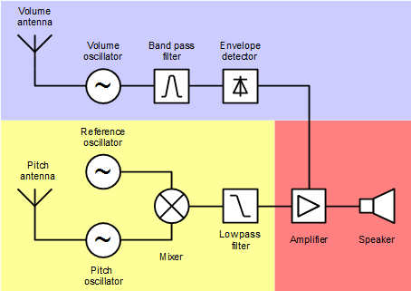 theremin block diagram