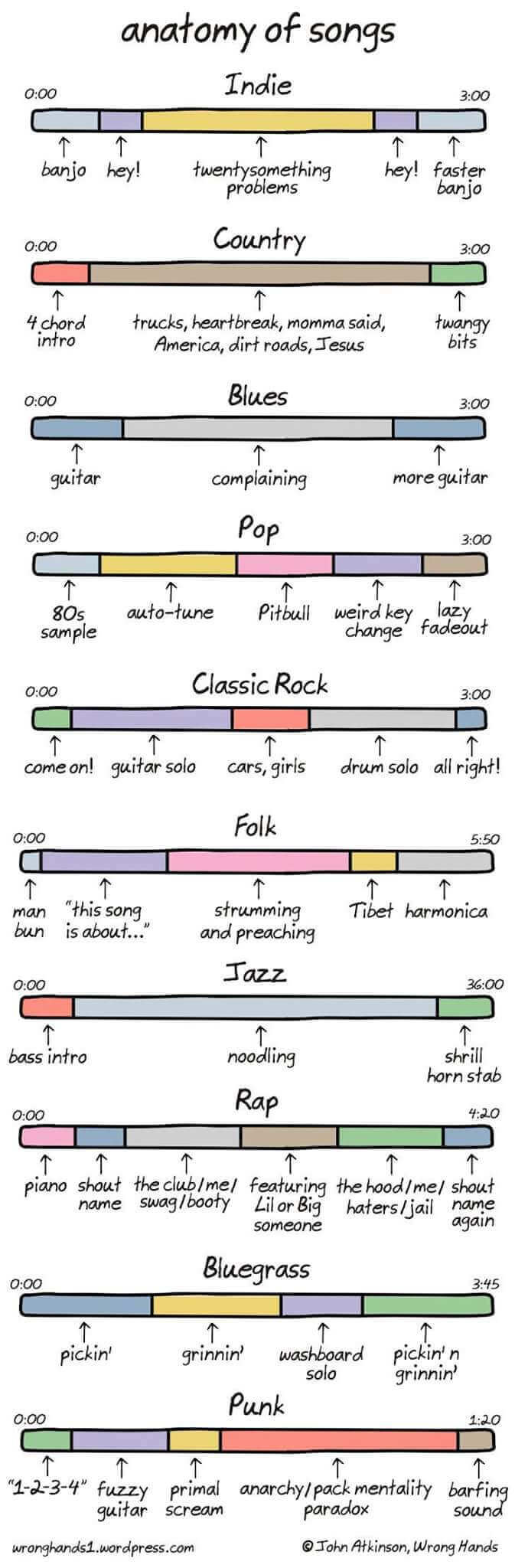 songs anatomy comic cartoon