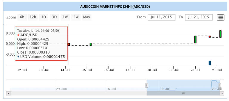 current audiocoin prices