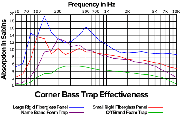 acoustic foam versus insulation graph