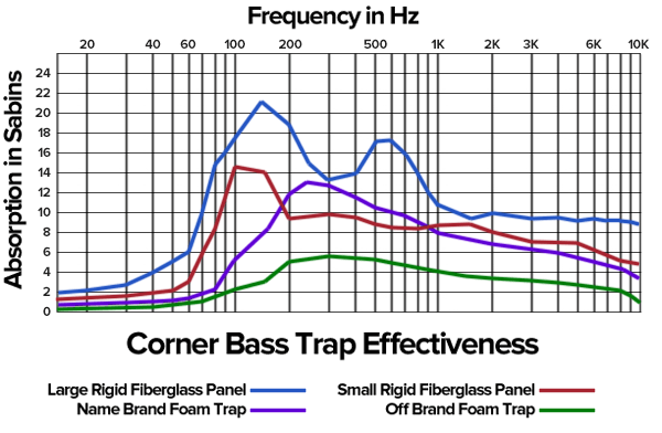 acoustic foam vs insulation