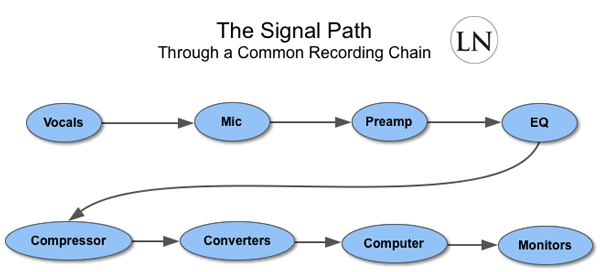 the signal path through a common recording chain
