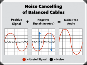 balanced versus unbalanced home recording studio cables