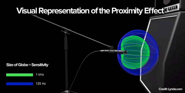 microphone proximity effect graphic