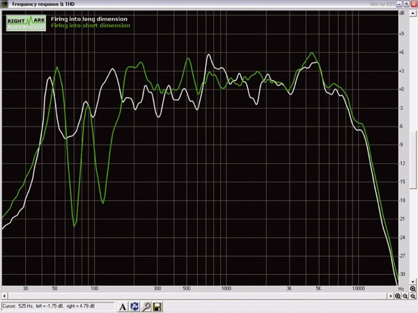 room's acoustic measurement long versus short direction