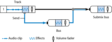 bus and send in audio mixer