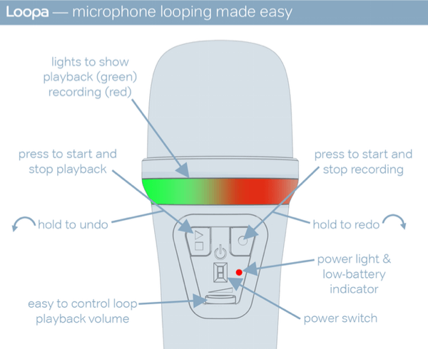how loopa mic works