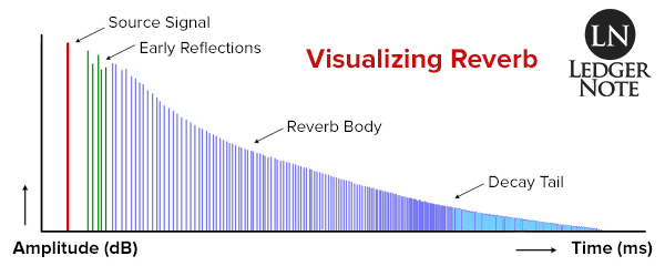 What is reverb? Visualizing the effect on an amplitude and time-based graph in milliseconds