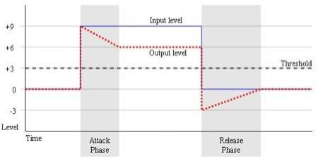 attack and release graph