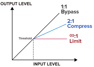 compression and limiting graph