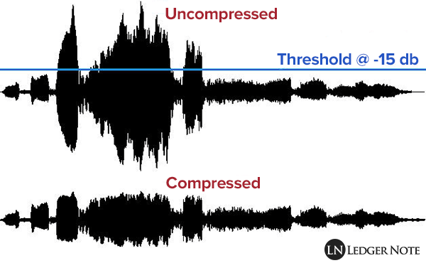 uncompressed versus compressed audio signal