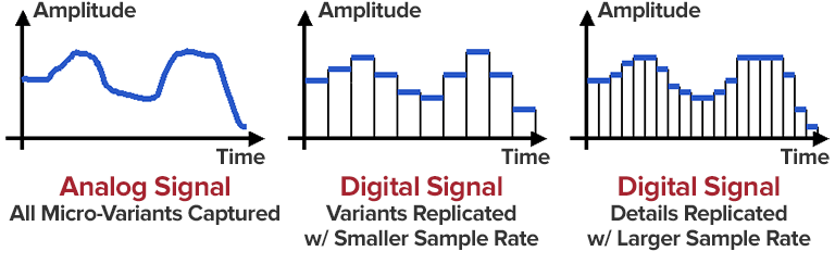 how an audio interface uses a analog-to-digital converter to change an analog audio signal to a digital sound signal