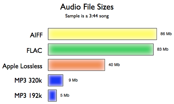audio data compression comparison