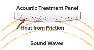 heat from sound friction