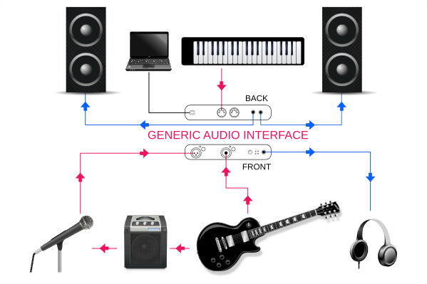 how an audio interface works