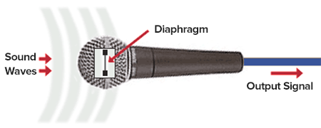 how dynamic microphone diaphragms work