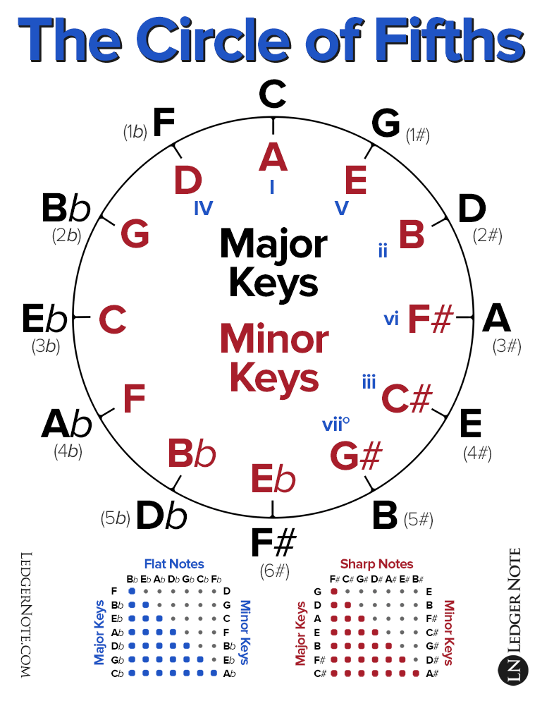 Dramatic image in printable circle of fifths