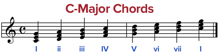 This Means We Are Looking At The Major Chords Of A Key Built On Tonic Fourth And Fifth If You Proceed Through Them One Measure Time In: One O Clock Jump Sheet Music B Flat At Alzheimers-prions.com