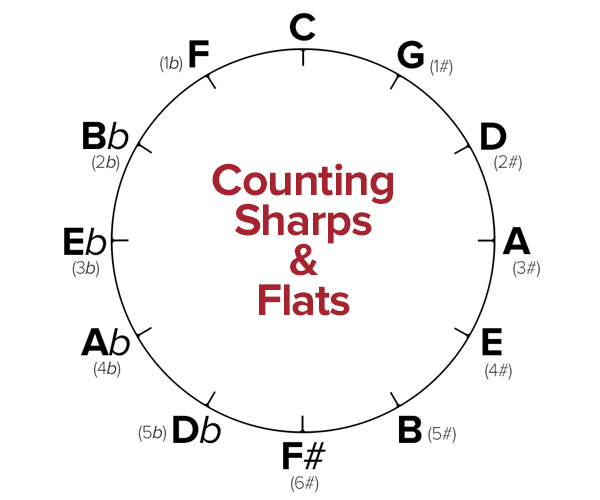 counting sharps and flats with this tool is easier than on the piano or guitar