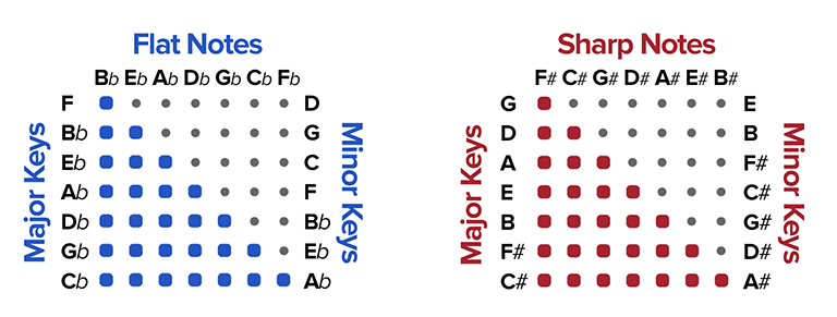 key signature accent labeling