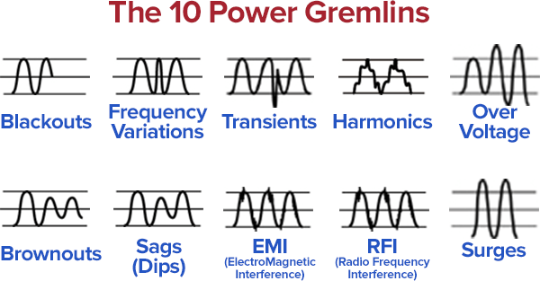 the 10 electrical power problems - 10 power gremlins