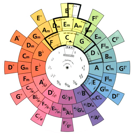 graphic relating to Printable Circle of Fifths named The Circle of Fifths Defined LedgerNote