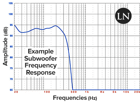 example subwoofer frequency response