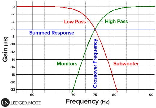 subwoofer crossover frequency
