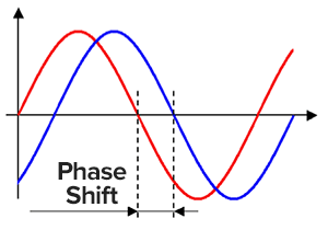 subwoofer phase shift switch