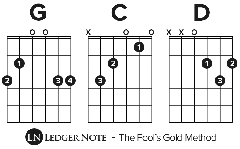 How To Play Guitar The Fools Gold Method For Beginners Ledgernote