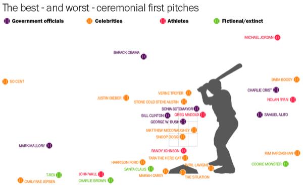 50 cent worst pitch