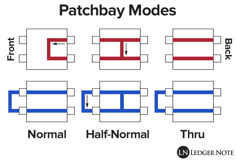 you need to understand the three patchbay modes in order to create an effective patchbay setup