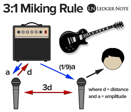 3:1 rule for spaced pair microphones for avoiding phase cancellation