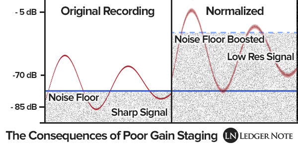 Signal to noise ratio showing noise floor and the dynamic range of an audio signal in relation to gain and volume