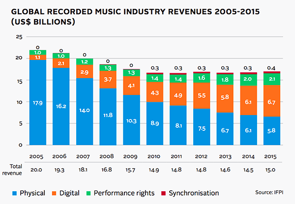 music business sources of annual revenue