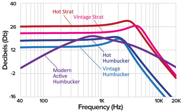 active guitar pickup frequency responses graph