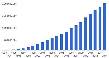 global internet users graph