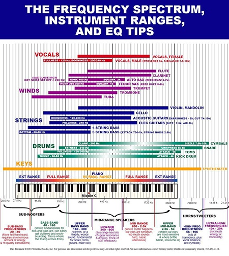 Eq cheat sheet frequency charts for mixing hurt more than help ln