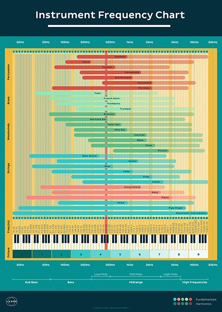 Instrument Frequency Chart Examples
