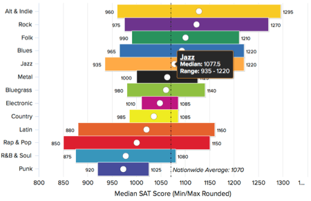 SAT score range and median by music genre on column range chart