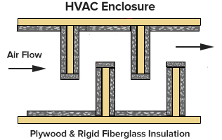 hvac enclosure
