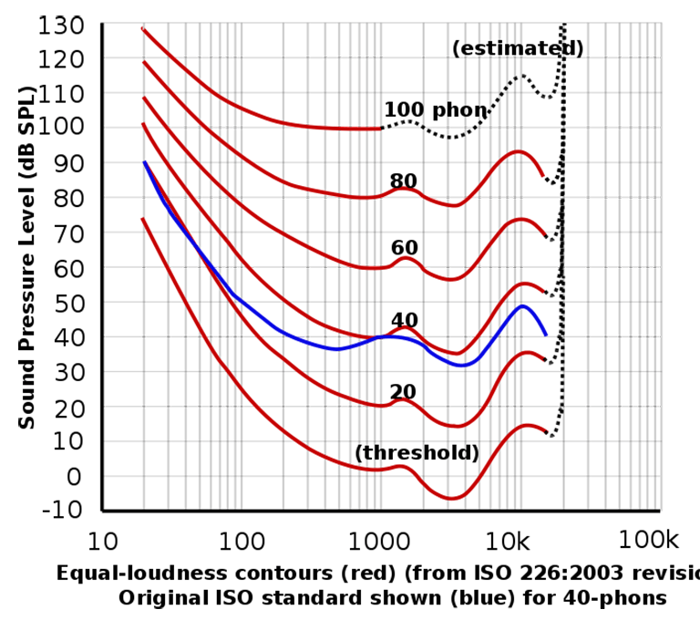 robinson dadson curve
