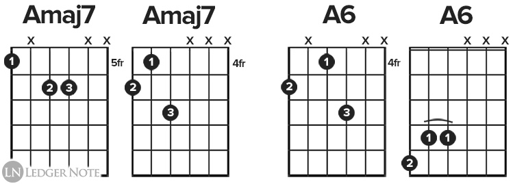 Amaj7 and A6 guitar chord diagrams