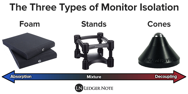 three types of monitor isolation