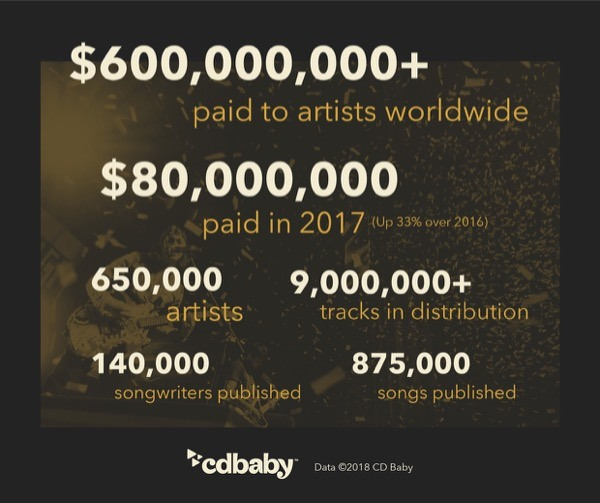 cd baby 20 year revenue sales data