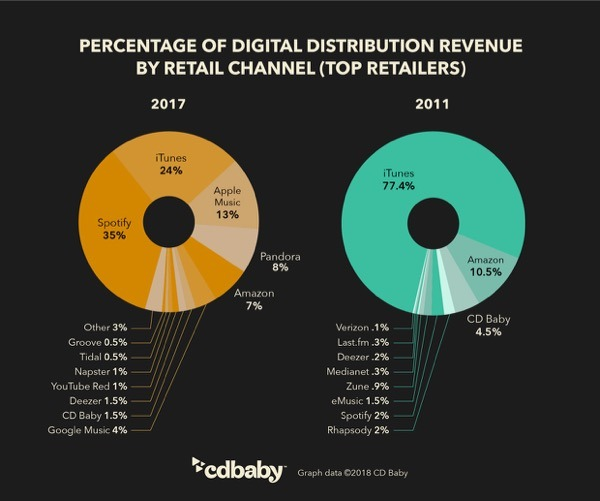 cd baby digital distribution revenue