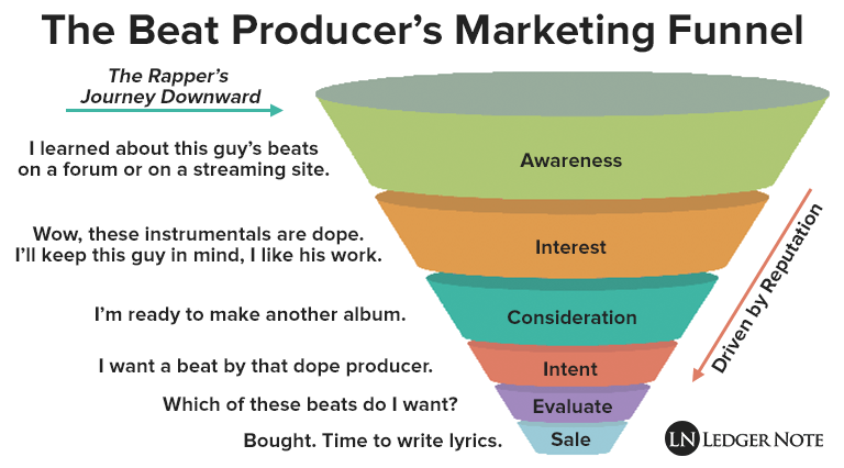 beat producer marketing funnel