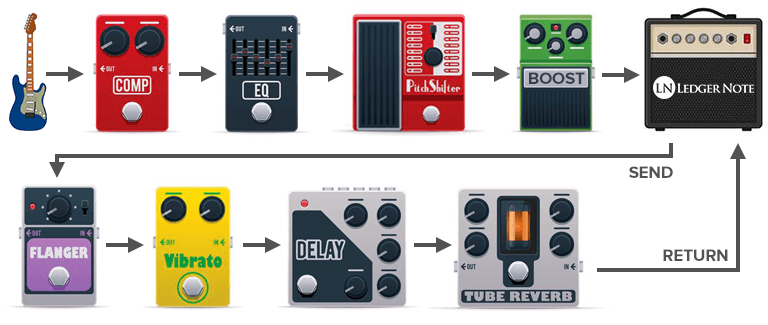 Guitar Pedal Order With Effects Loop